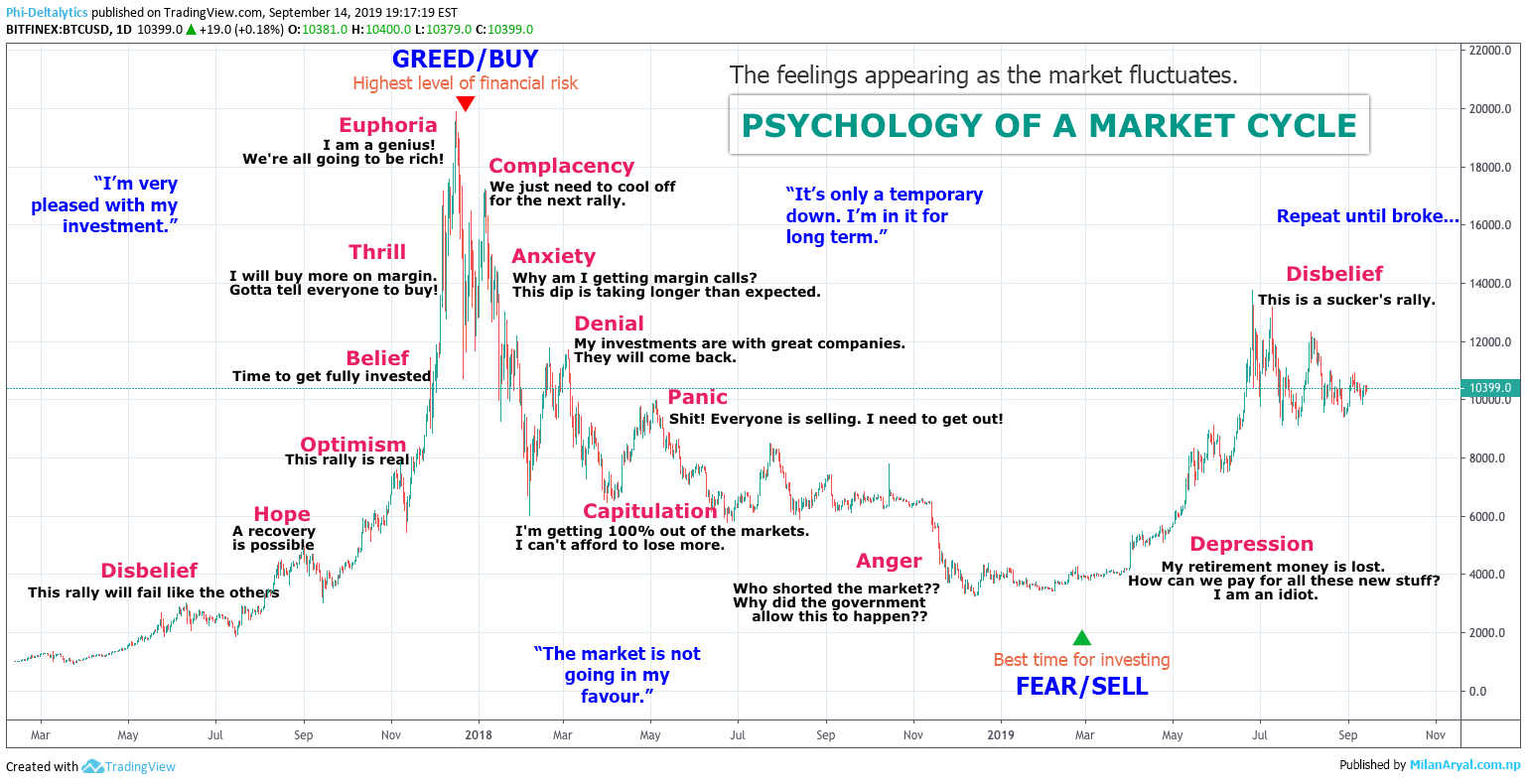 the psychology of a market cycle